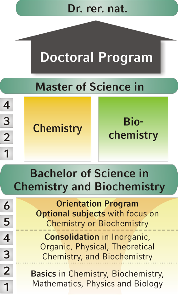 Chemistry ph d thesis in munchen